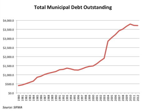 Total muni debt outstanding