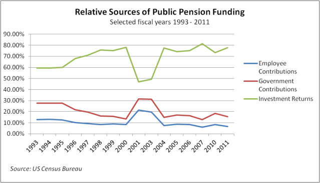 Pensions 2